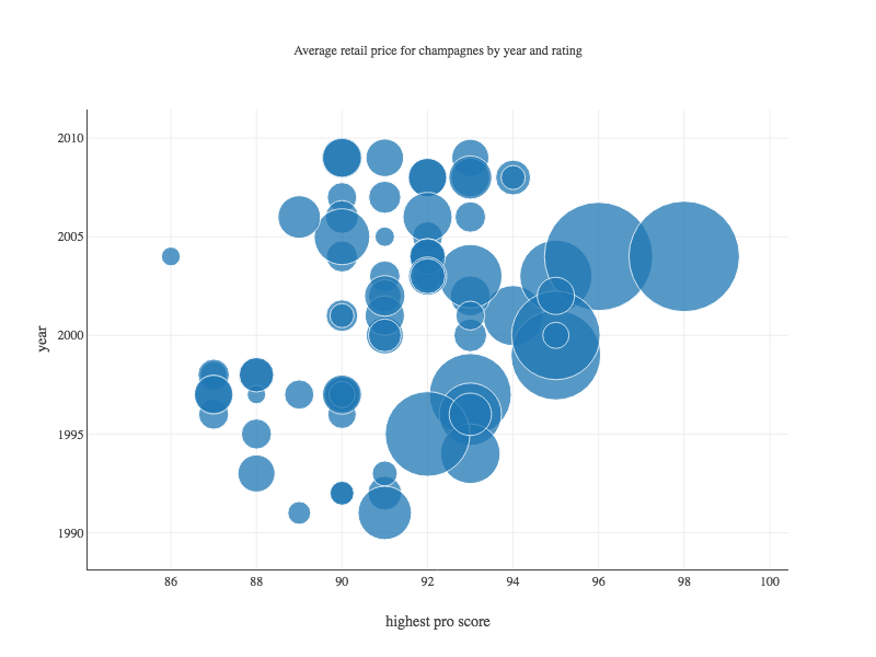 Create Beautiful Java Visualizations With Tablesaw's Plot ly Wrapper